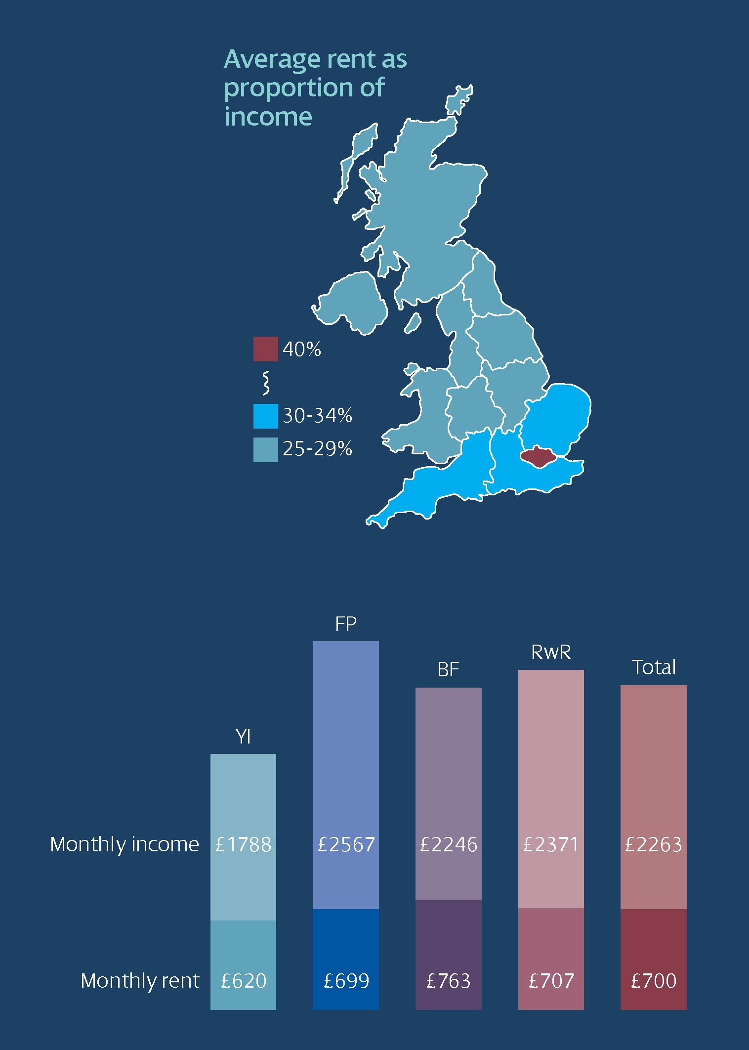 Infographic: Tenant Survey: Rent as proportion of income